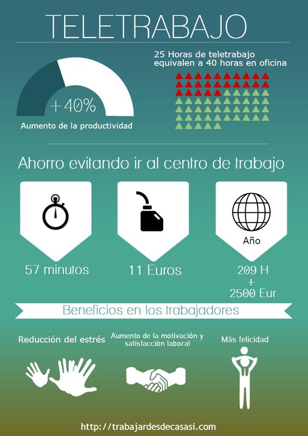 teletrabajo infografía