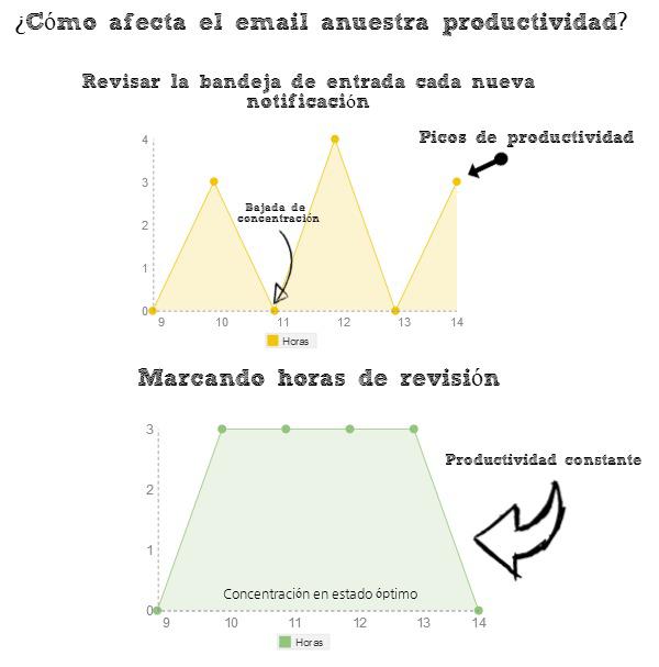 Productividad laboral email