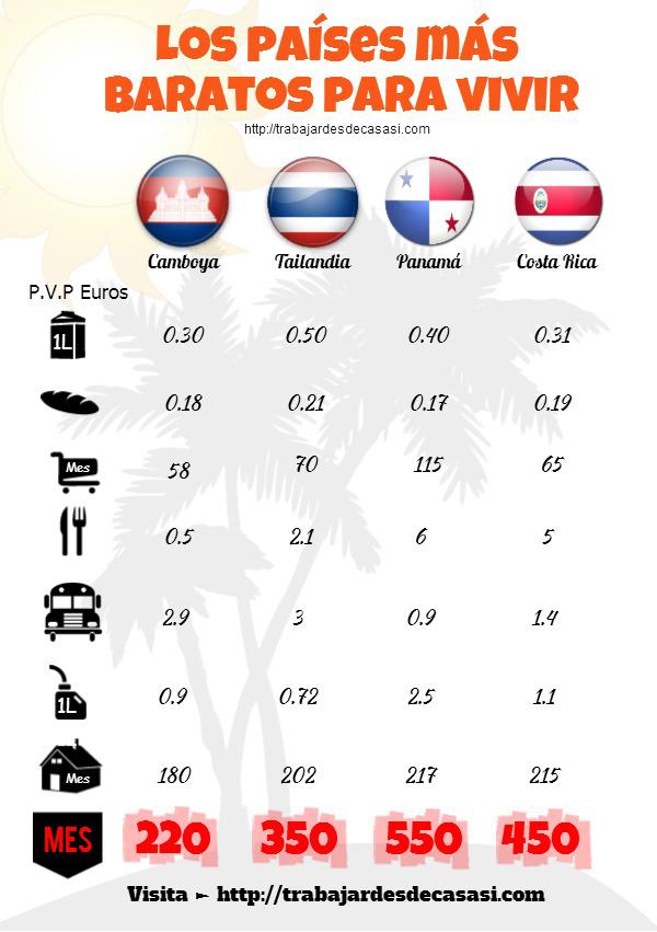 países baratos para vivir infografía