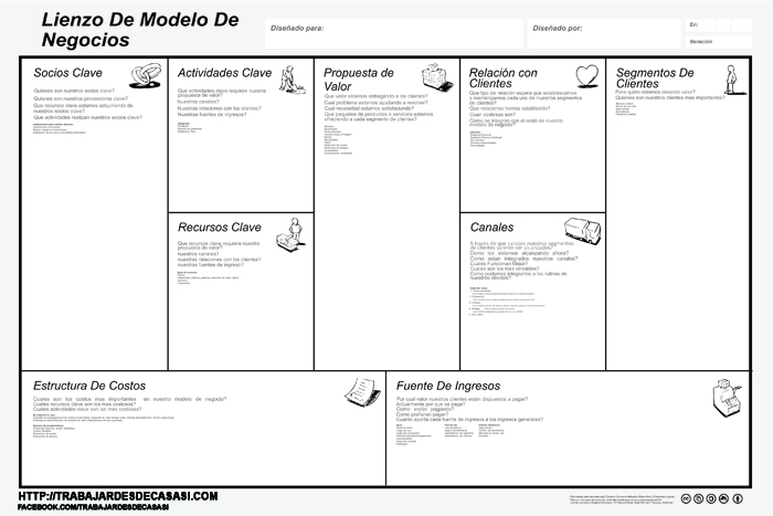 Modelo Canvas Genera Un Plan De Negocio En Cinco Minutos