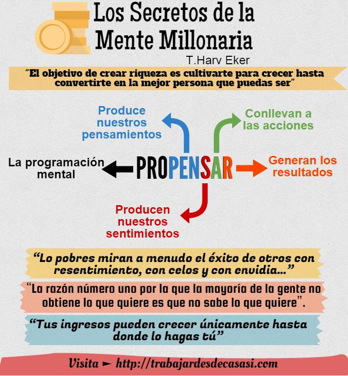 Los secretos de la mente millonaria infografía