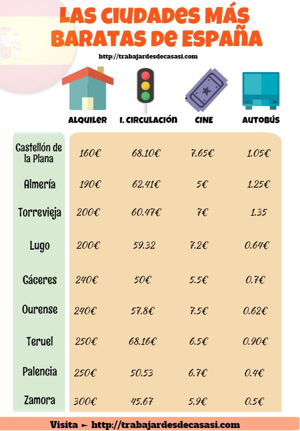 infografía de las ciudades mas baratas de españa