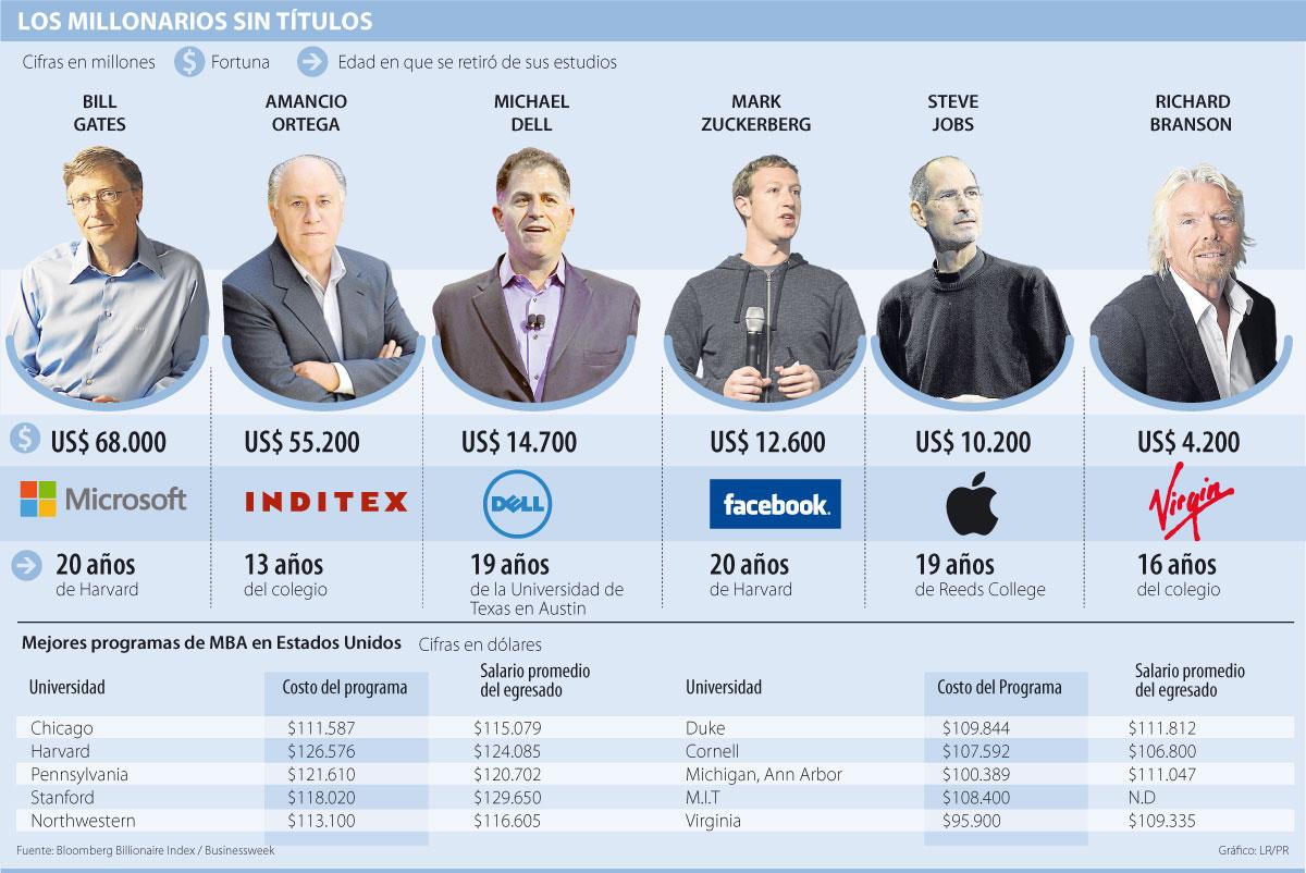 millonarios sin estudios universitarios infografía