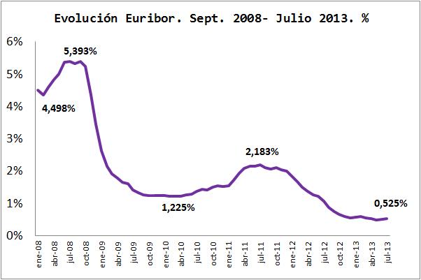 Evolucion-Euribor-Recientealquilar Comprar o alquilar vivienda