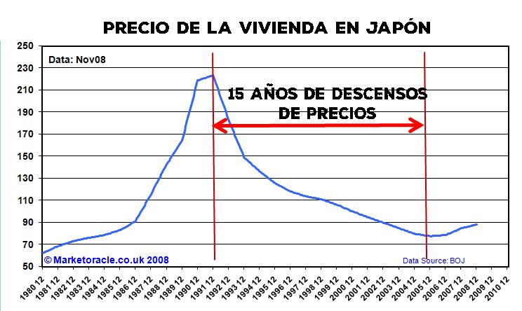 burbuja inmobiliaria en Japón Comprar o alquilar vivienda