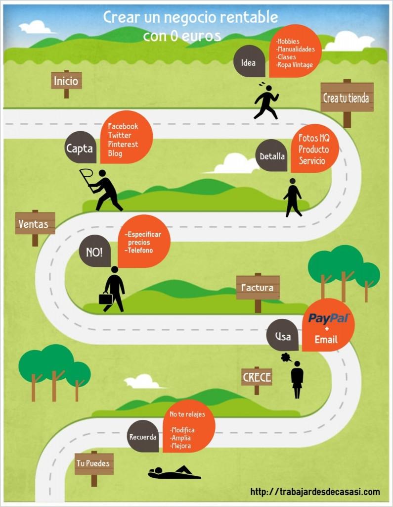 infografía negocios rentables