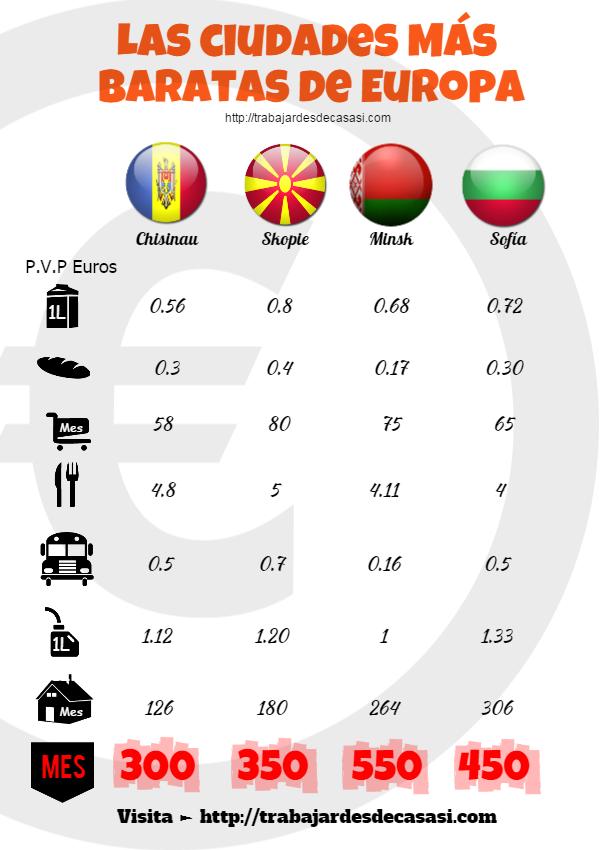 Ciudades más baratas de Europa infografía