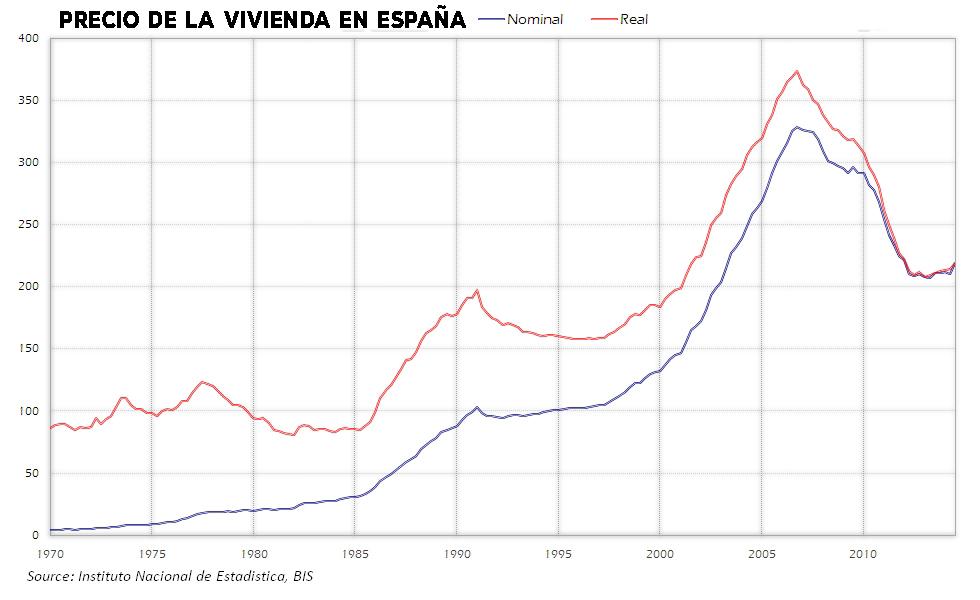 precio casas en España Comprar o alquilar vivienda